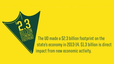 $2.3 Billion Economic Footprint